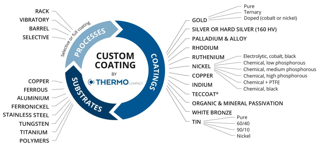 THERMOCOMPACT, surface coating rhodium plating, gold plating, nickel plating, silver plating, cooper plating